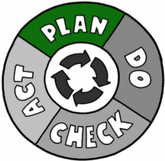 PDCA Cycle :Plan, Do, Check, Act